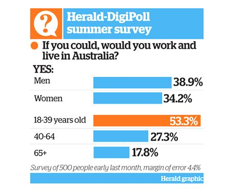 17/1/2013, Todays NZ Herald Digipoll